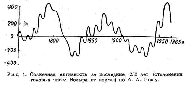 Солнечная активность за последние 250 лет по А. А. Гирсу