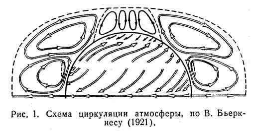Схема циркуляции атмосферы по В. Бьеркнесу