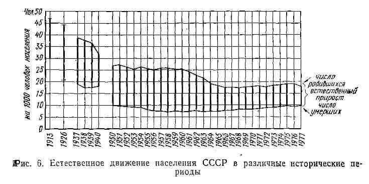 Естественное движение населения СССР в различные исторические периоды