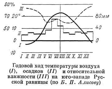 Годовой ход температуры воздуха, осадков и относительной влажности на юго-западе Русской равнины