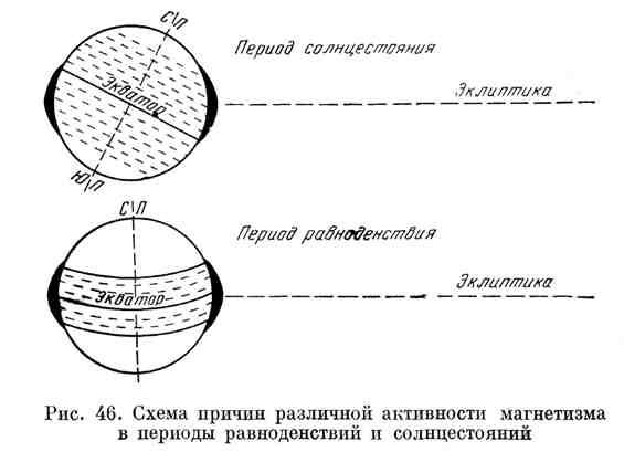 Схема причин различной активности магнетизма в периоды равноденствий и солнцестояний