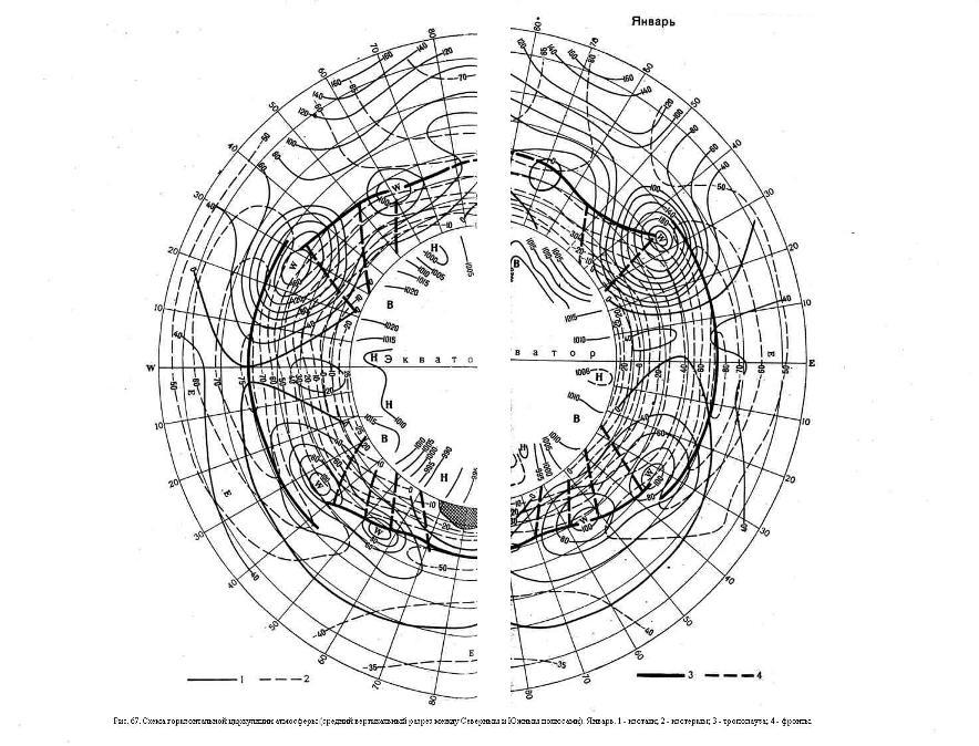 Схема горизонтальной циркуляции атмосферы (средний вертикальный разрез между Северным и Южным полюсами). Январь