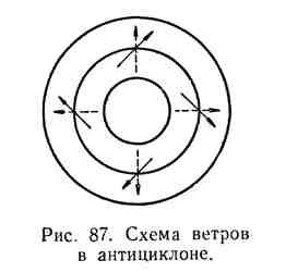 Схема ветров в антициклоне