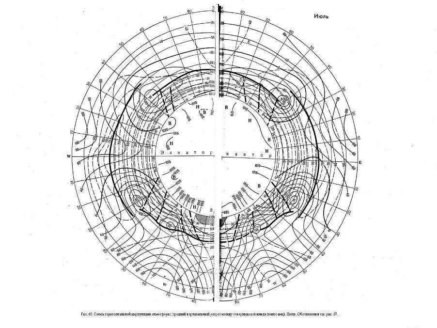 Схема горизонтальной циркуляции атмосферы (средний вертикальный разрез между северным и южным полюсами). Июль