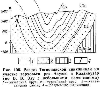 Разрез Тегистыкской синклинали на участке верховьев рек ААкуюк и Казанбузар