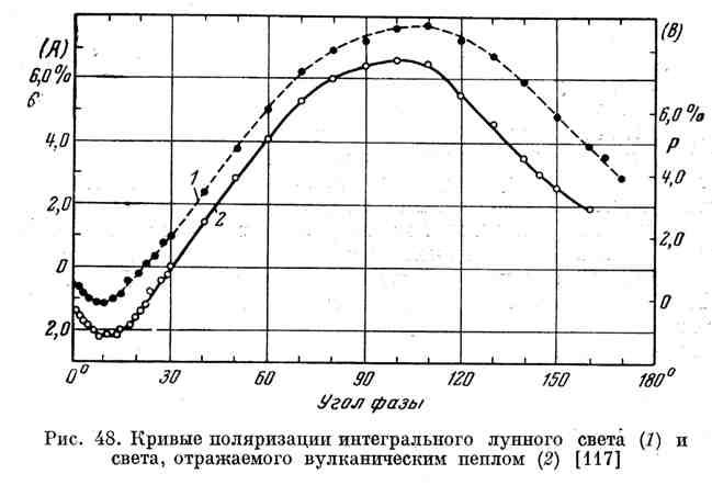 Кривые поляризации интегрального лунного света и света, отражённого вулканическим пеплом