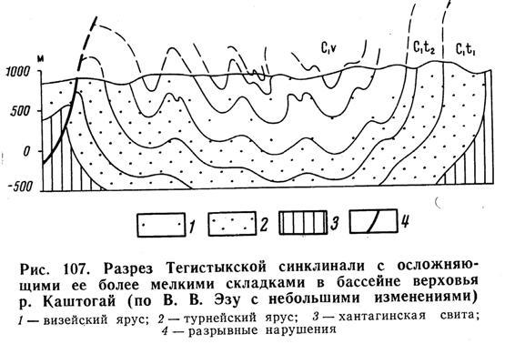 Разрез Тегистыкской синклинали с осложняющими её более мелкими складками в бассейне верховья реки Каштогай