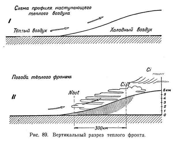 Вертикальный разрез теплового фронта