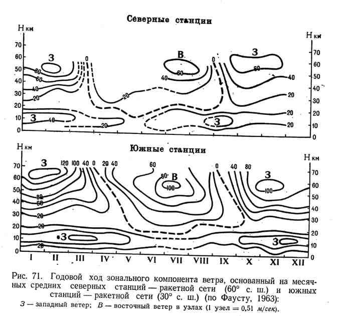 Годовой ход зонального компонента ветра, основанный на месячных средних северных станций - ракетной сети (60 градусов с. ш.) и южных станций - ракетной сети (30 градусов с. ш.)