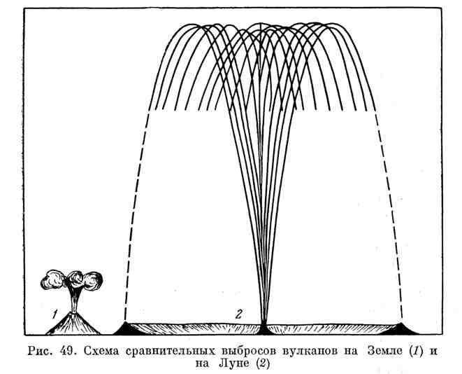 Схема сравнительных выбросов вулканов на Земле и на Луне