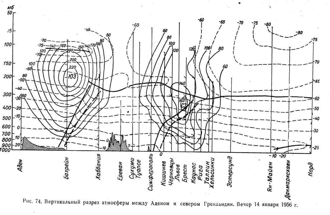 Вертикальный разрез атмосферы между Аденом и севером Гренландии. Вечер 14 января 1956 г.