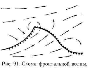 Схема фронтальной волны