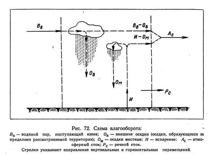 Схема влагооборота