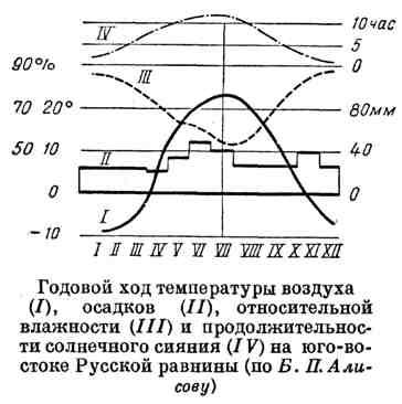 Годовой ход температуры воздуха, осадков, относительной влажности и продолжительности солнечного сияния на юго-востоке Русской равнины