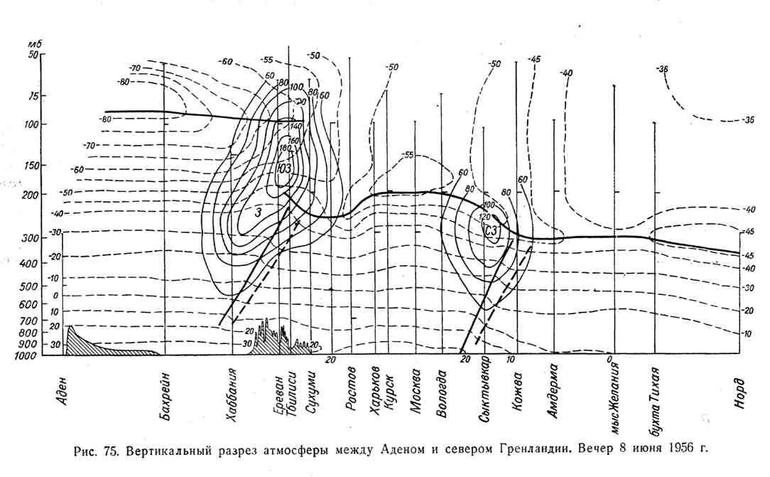 Вертикальный разрез атмосферы между Аденом и севером Гренландии. Вечер 8 июня 1956 г.