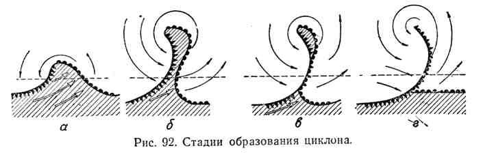Стадии образования циклона