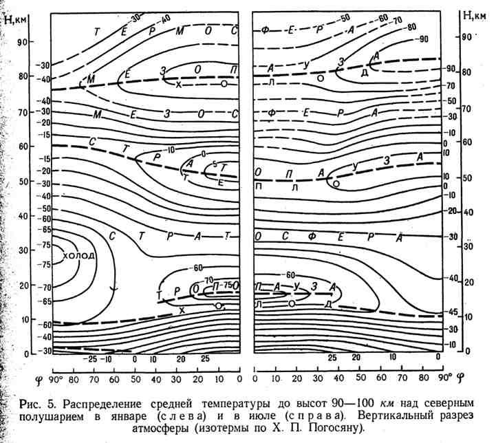 Распределение средней температуры до высот 90-100 км над северным полушарием в январе и июле. Вертикальный разрез атмосферы
