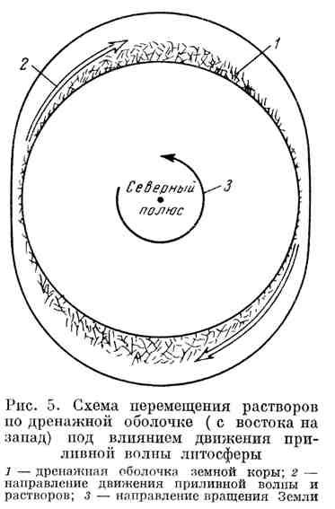 Схема перемещения растворов по дренажной оболочке под влиянием движения приливной волны литосферы