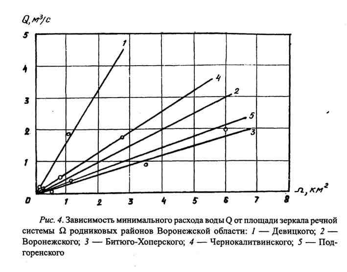 Зависимость минимального расхода воды от площади зеркала речной системы родниковых районов Воронежской области