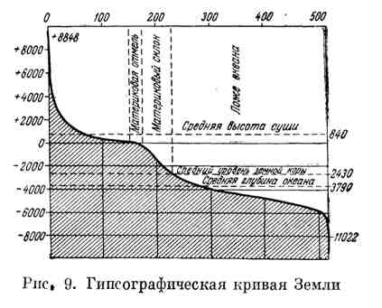 Гипсографическая кривая Земли