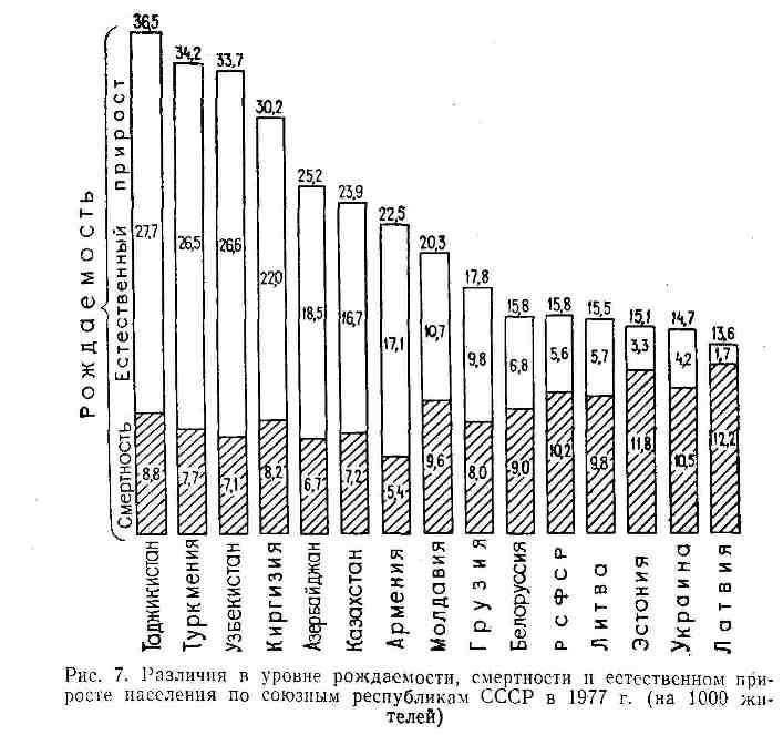 Различия у уровне рождаемости, смертности и естественном приросте населения по союзным республикам СССР в 1977 г.
