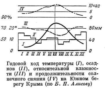 Годовой ход температуры, осадков, относительной влажности и продолжительности солнечного сияния на Южном берегу Крыма