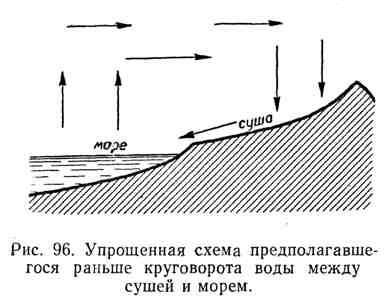 Упрощённая схема предполагавшегося раньше круговорота воды между сушей и морем