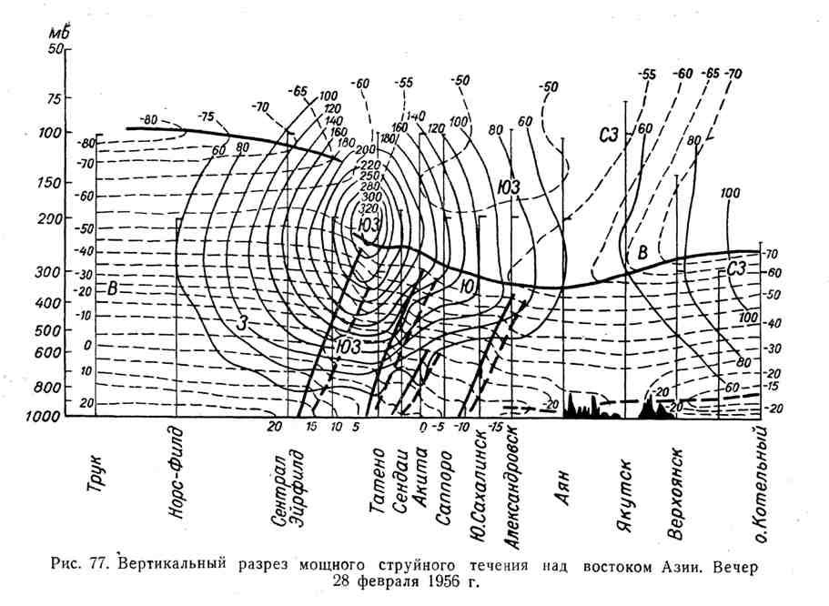 Вертикальный разрез мощного струйного течения над востоком Азии. Вечер 28 февраля 1956 г.