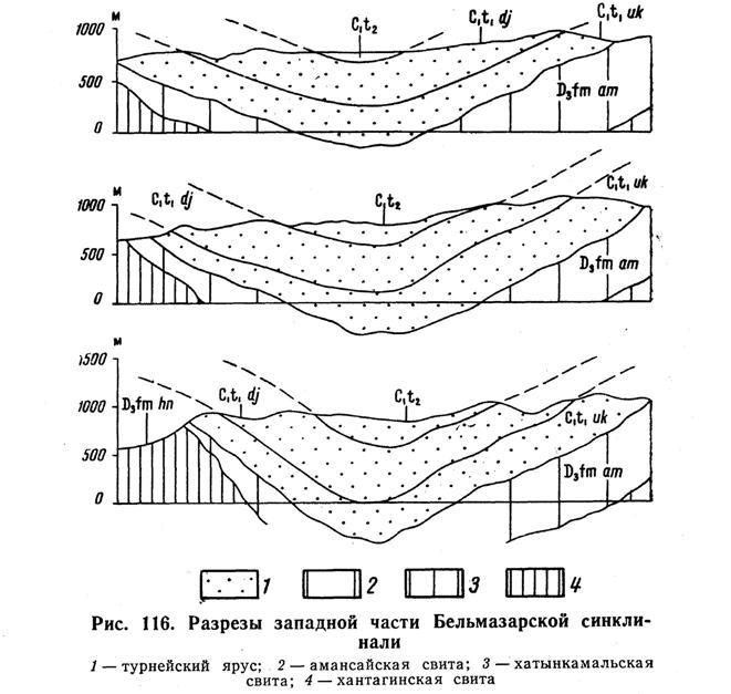 Разрезы западной части Бельмазарской синклинали