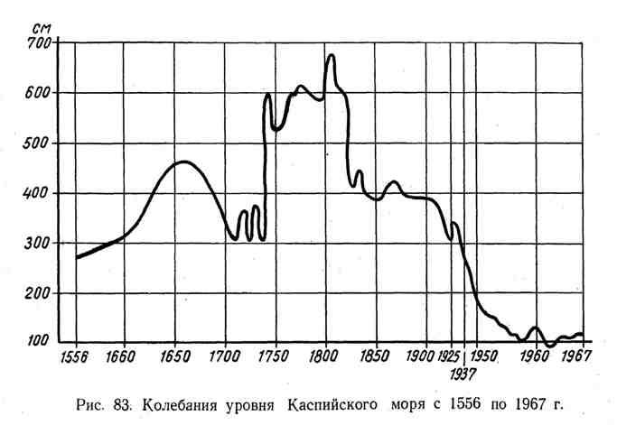 Колебания уровня Каспийского моря с 1556 по 1967