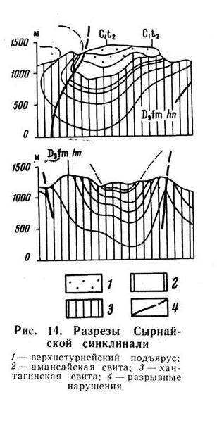 Разрезы Сырнайской синклинали