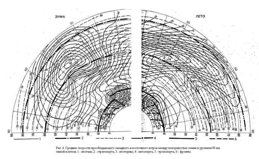 Средние скорости преобладающего западного и восточного ветров между поверхностью земли и уровнем 90 км зимой и летом