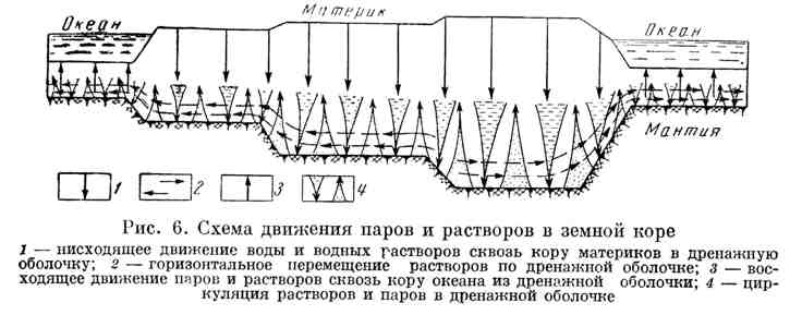 Схема движения паров и растворов в земной коре