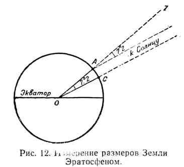 Измерение размеров Земли Эратосфеном