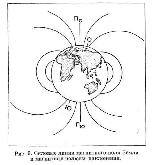 Силовые линии магнитного поля Земли и магнитные полюсы наклонения