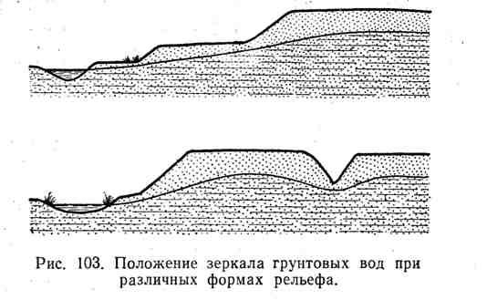 Положение зеркала грунтвых вод при различных формах рельефа