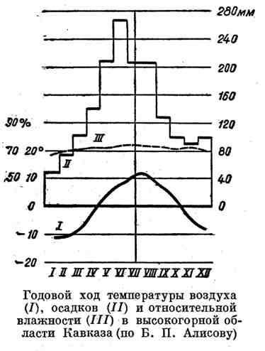 Годовой ход температуры воздуха, осадков и относительной влажности в высокогорной области Кавказа