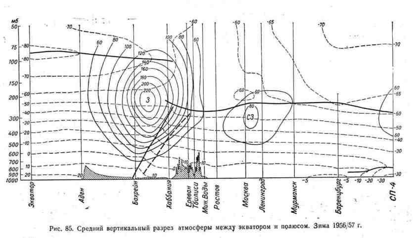 Средний вертикальный разрез атмосферы между экватором и полюсом. Зима 1956/57 г.