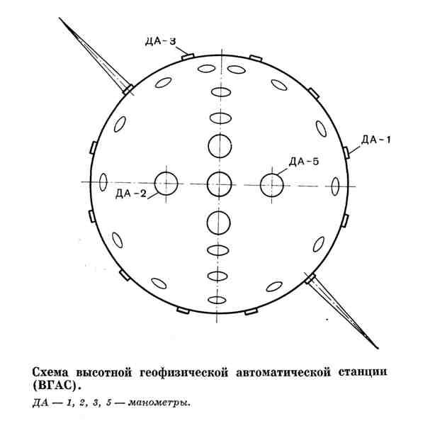 Схема высотной геофизической автоматической станции (ВГАС)