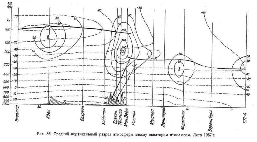 Средний вертикальный разрез атмосферы между экватором и полюсом. Лето 1957 г.