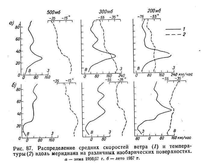 Распределение средних скоростей ветра и температуры вдоль меридиана на различных изобарических поверхностях