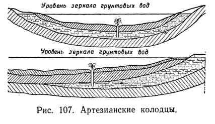 Артезианские колодцы