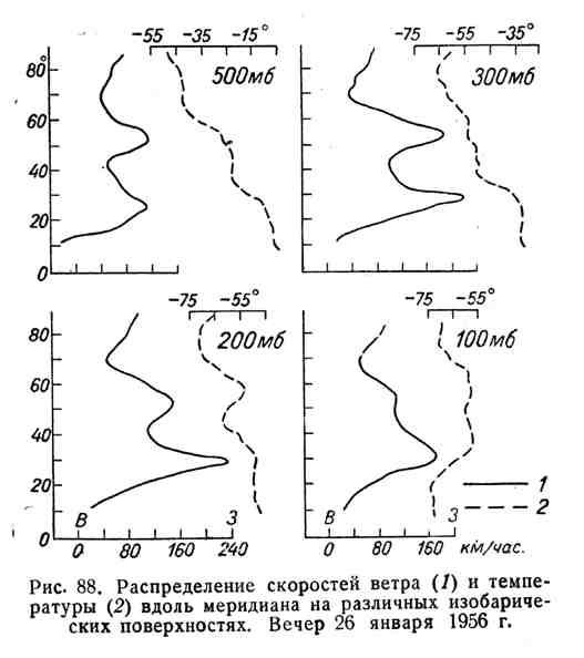 Распределение скоростей ветра и температуры вдоль меридиана на различных изобарических поверхностях. Вечер 26 января 1956 г.
