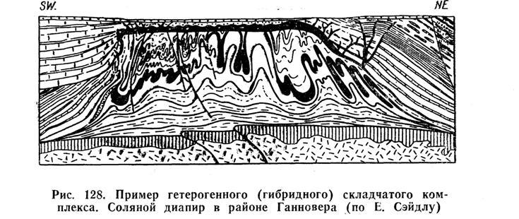 Пример гетерогенного складчатого комплекса. Соляной диапир в районе Ганновера