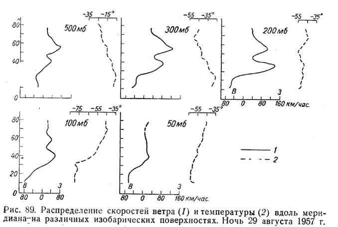 Распределение скоростей ветра и температуры вдоль меридиана на различных изобарических поверхностях. Ночь 29 августа 1957 г.