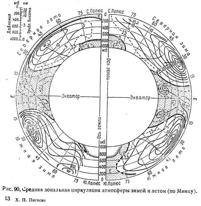 Средняя зональная циркуляция атмосферы зимой и летом