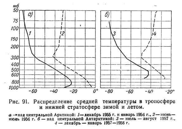 Распределение средней температуры в тропосфере и нижней стратосфере зимой и летом