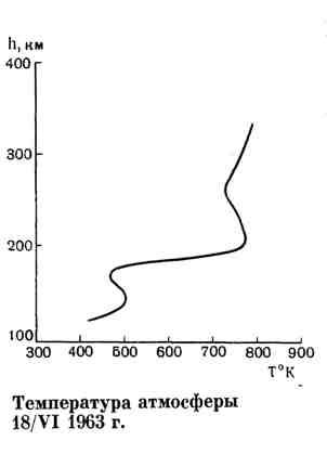 Температура атмосферы 18/VI 1963 г.