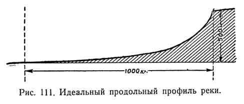 Идеальный продольный профиль реки