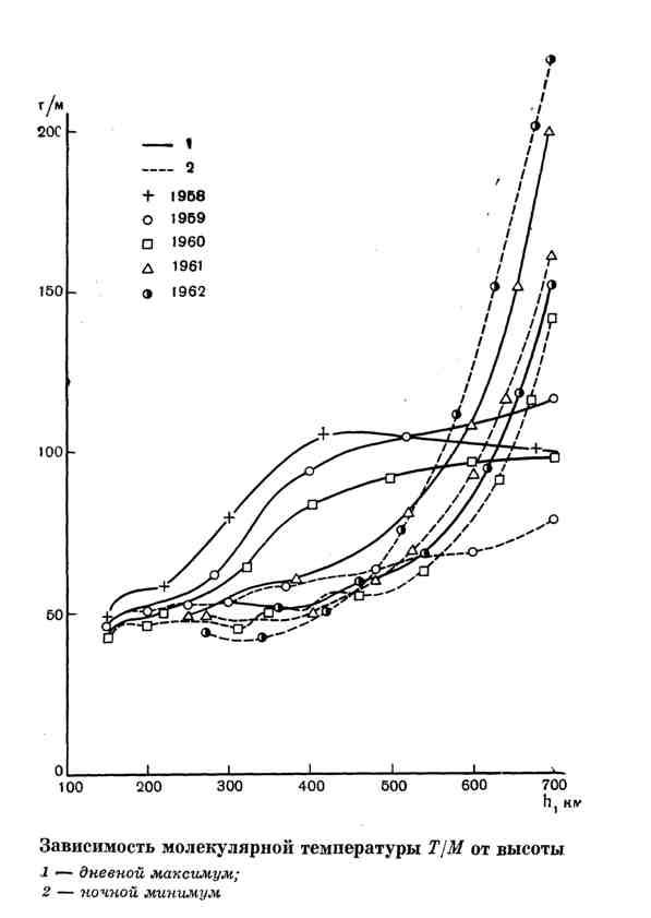 Зависимость молекулярной температуры Т/М от высоты